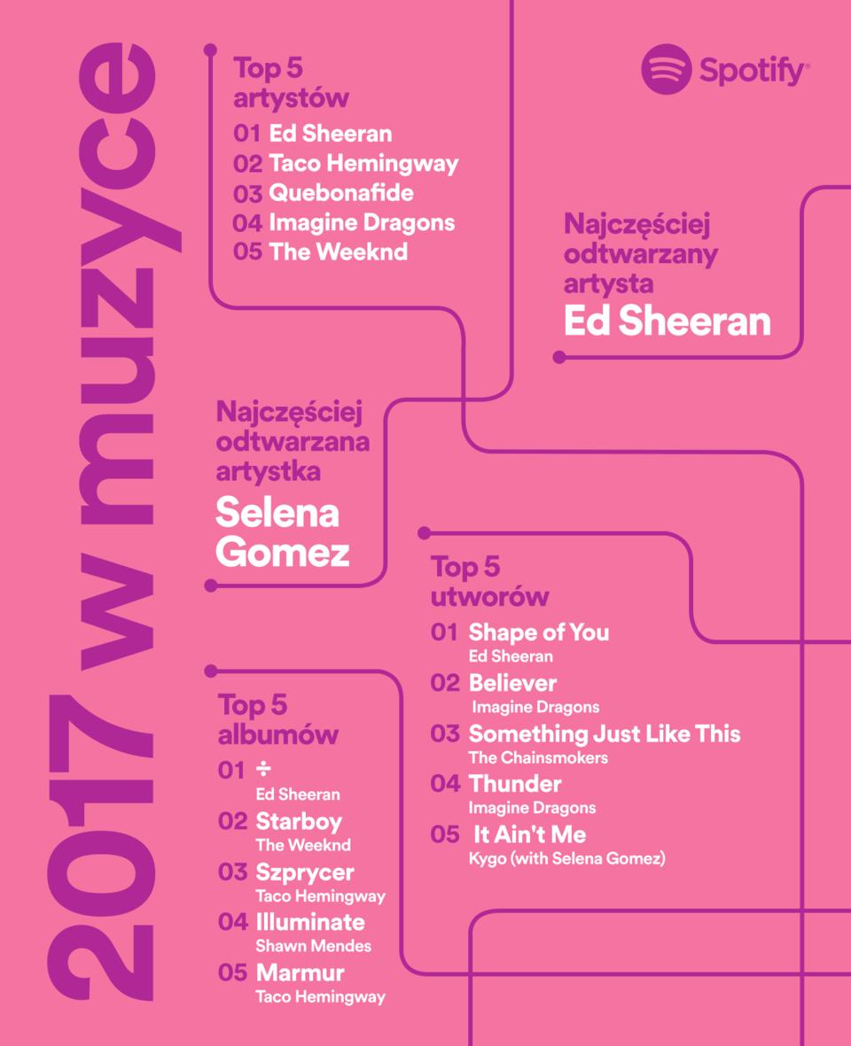 Rok 2017 w muzyce