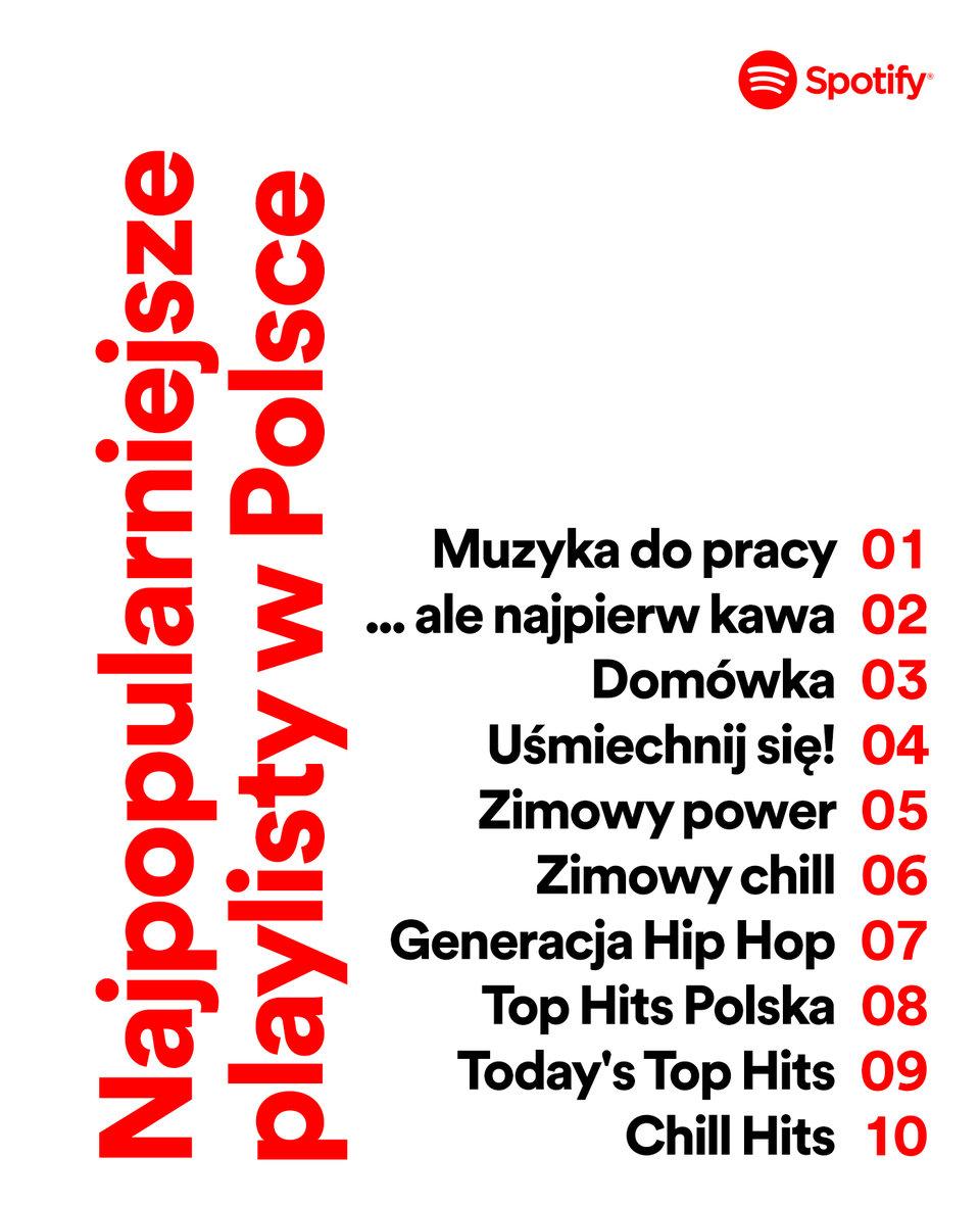 Najpopularniejsze playlisty w Polsce