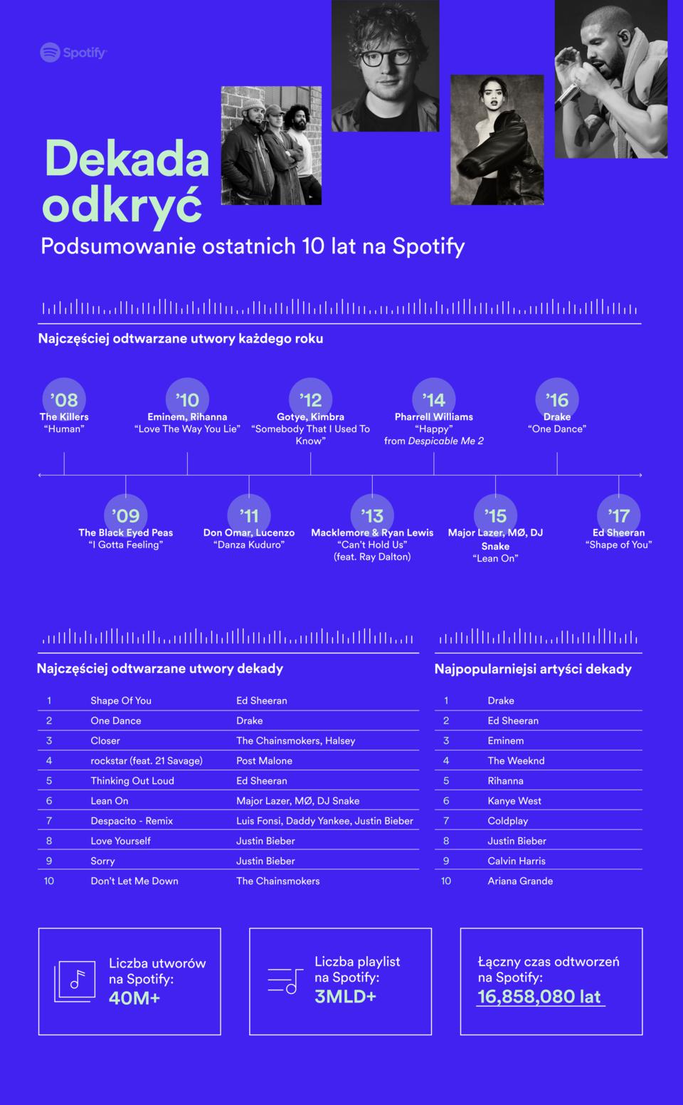 Dekada odkryć Spotify.png