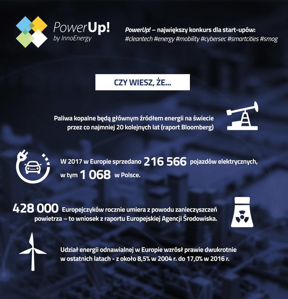 Trendy w energii