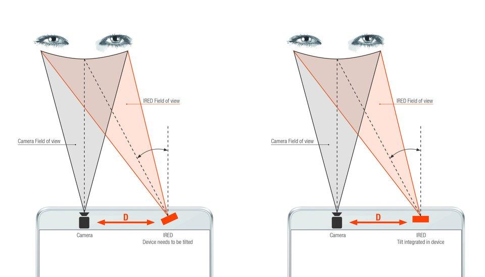 Skaner tęczówki - schemat działanai kamery i diody IRED<br>