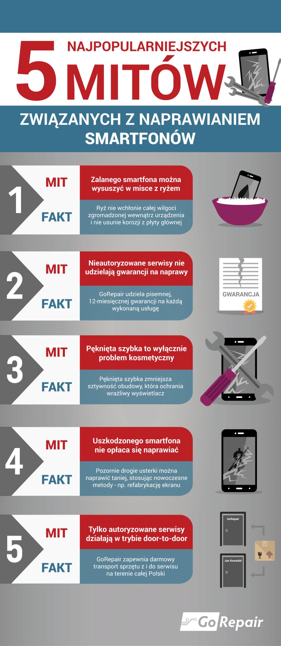 gorepair-infografika-obalamy-5-mitow-naprawa-smartfonow.png