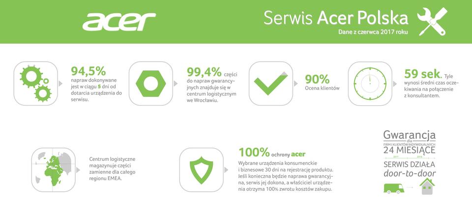 Acer_infografika_serwisowa_czerwiec2017.png