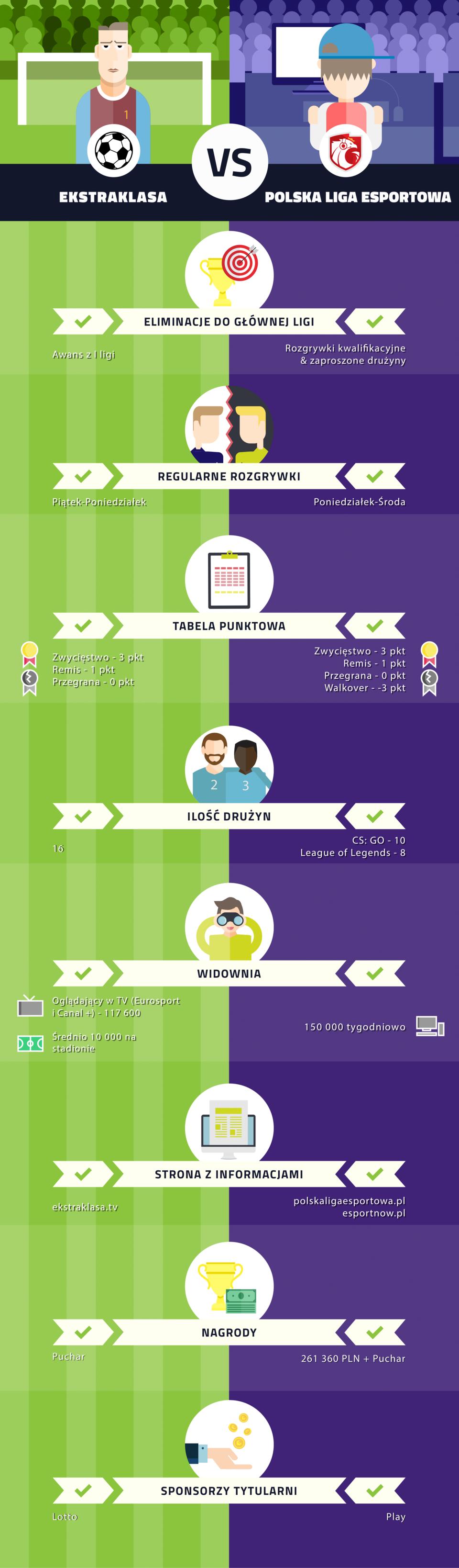 Ekstraklasa_vs_PLE_infografika.png