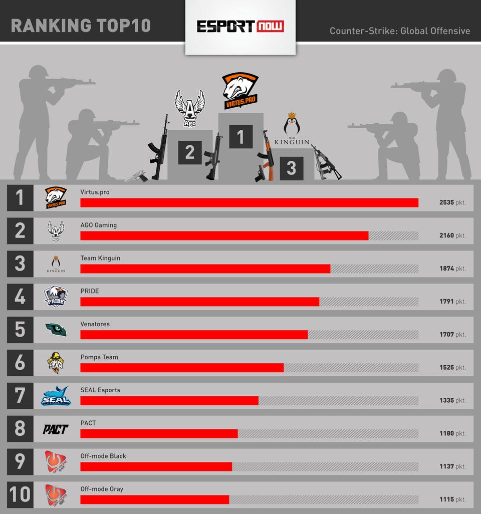 Ranking TOP 10 opracowany przez Esport Now