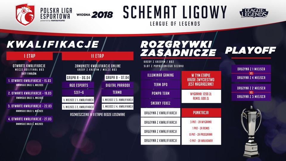 Schemat Ligowy League of Legends