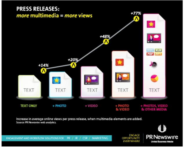 PRNewswire: Multimedia content drives better press release results