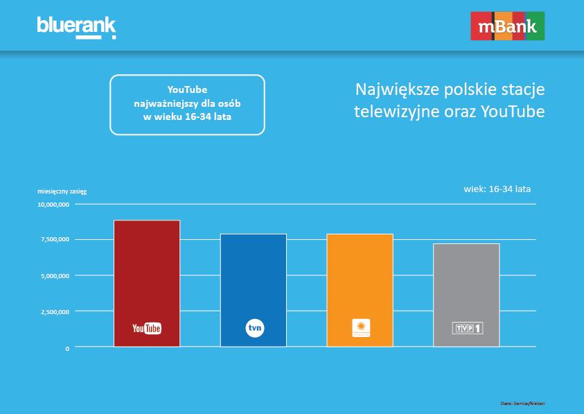 Największe polskie stacje telewizyjne a YouTube