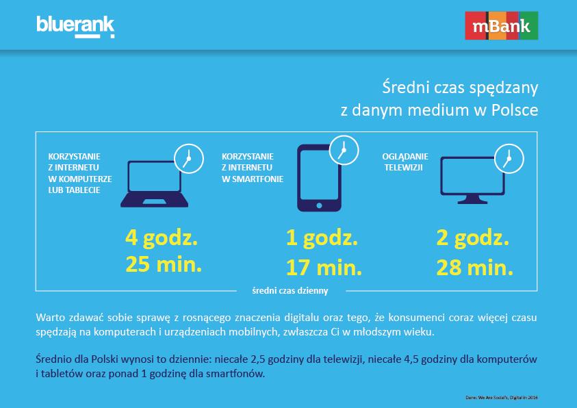 Średni czas spędzany z danym medium w Polsce