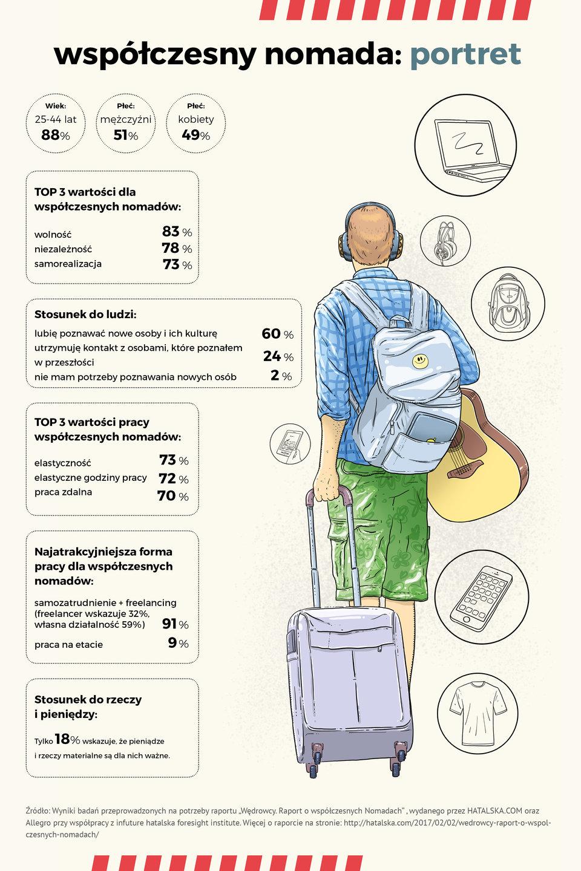 Nomadzi_infografika.jpg