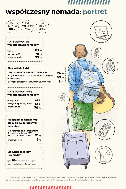 infografika-Nomadzi.jpg