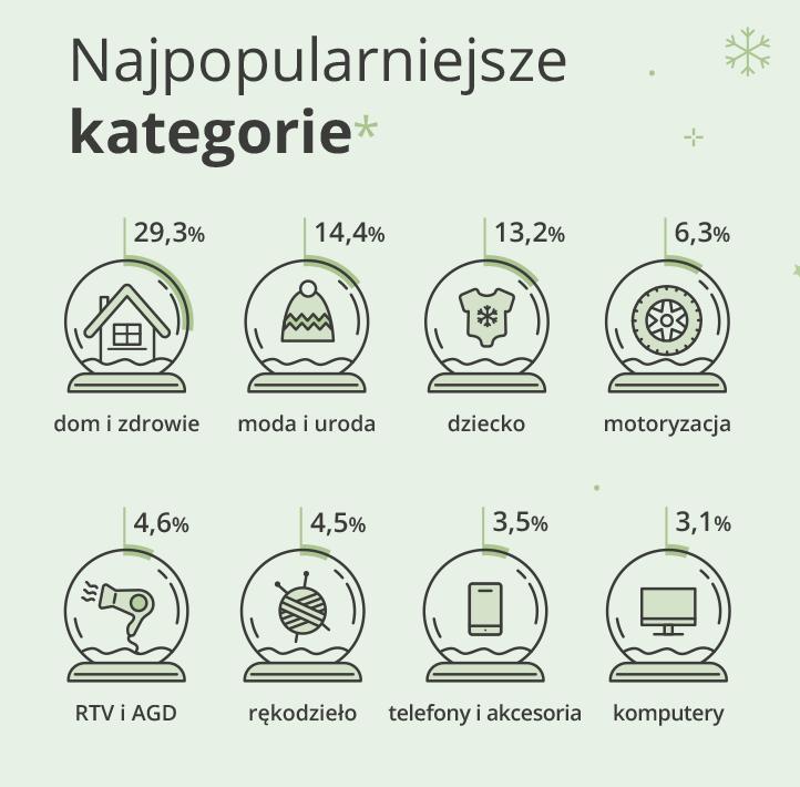 1-najpopularniejsze-kategorie.png