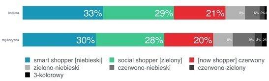 Struktura konsumentów w Polsce, Customer Listening, N = 1062