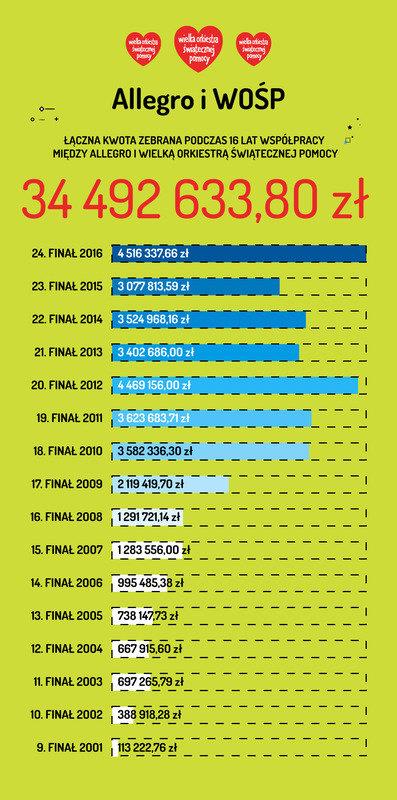 infografika_podsumowanie_wosp_finaly_2001-2016_04.jpg