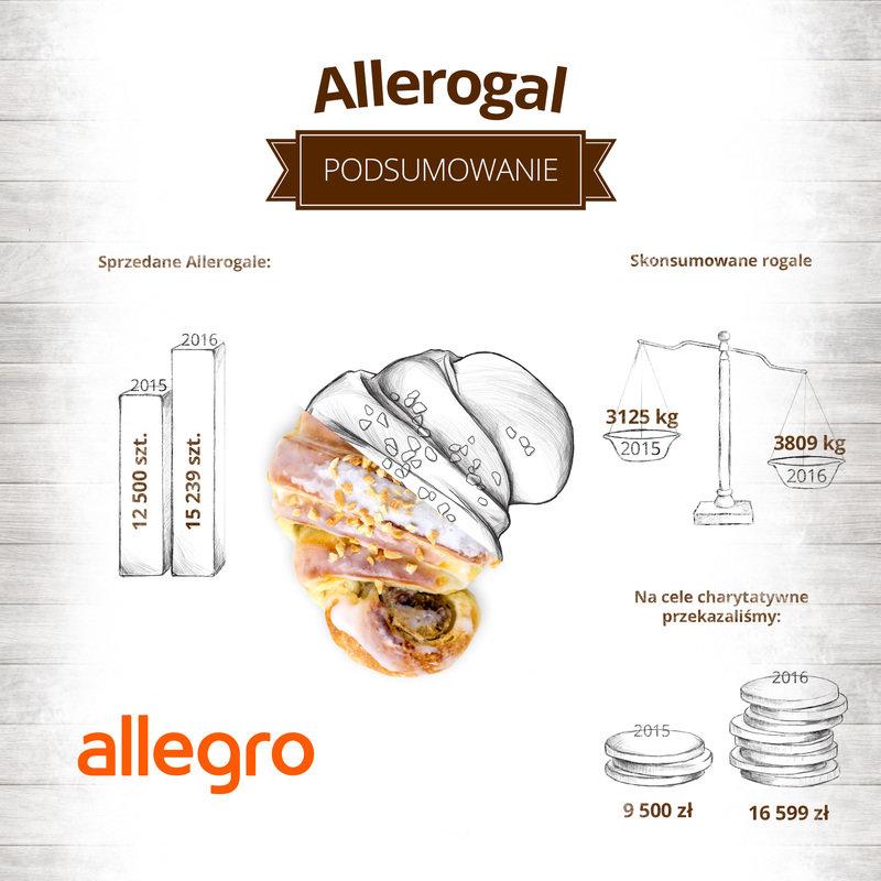 allerogal_infografika_06.jpg