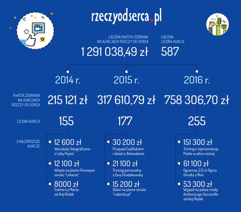 infografika_podsumowanie_wosp_ros_2014-2016_04-2.jpg