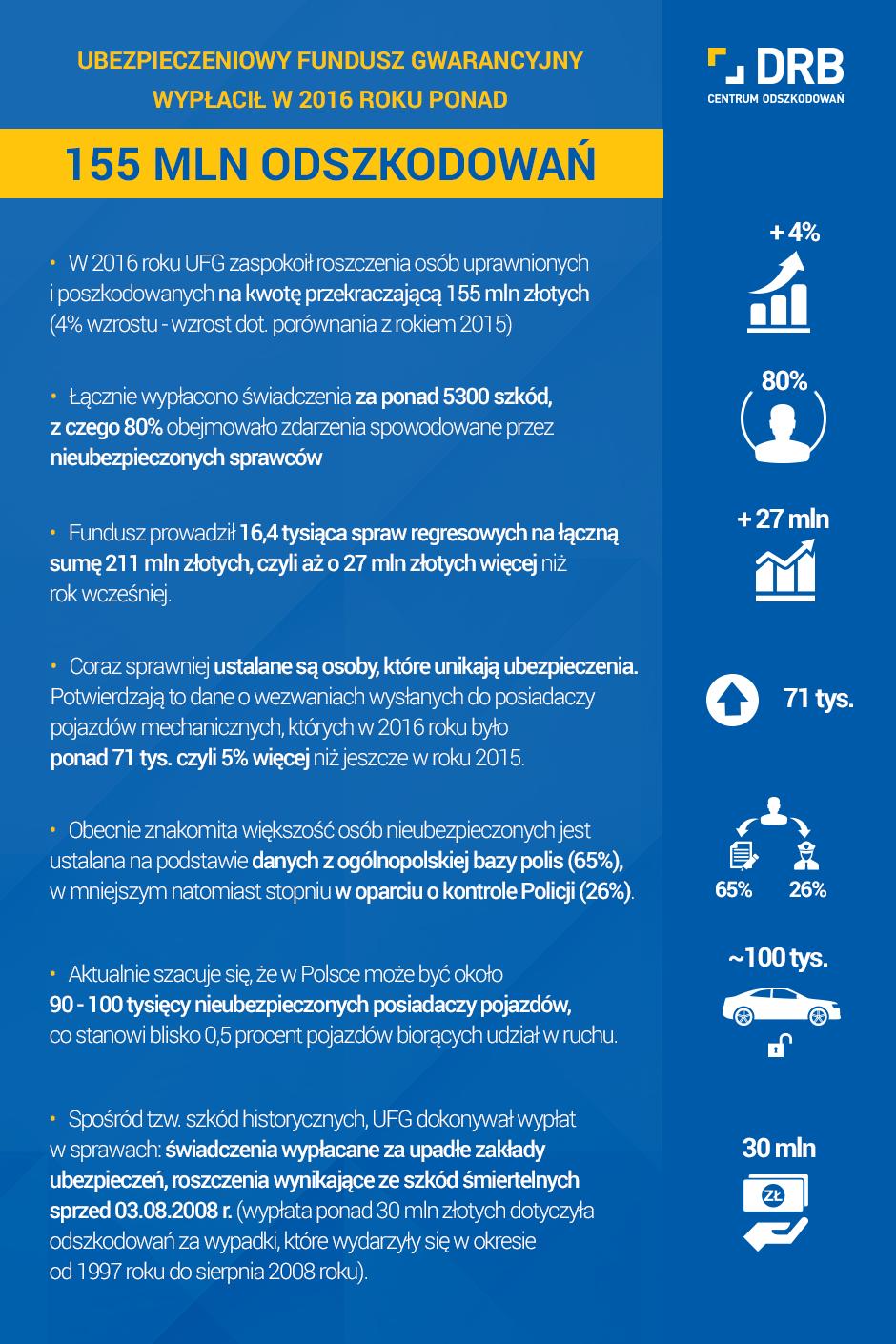 Infografika_Sprawca wypadku nie ma OC_Centrum Odszkodowań DRB.png