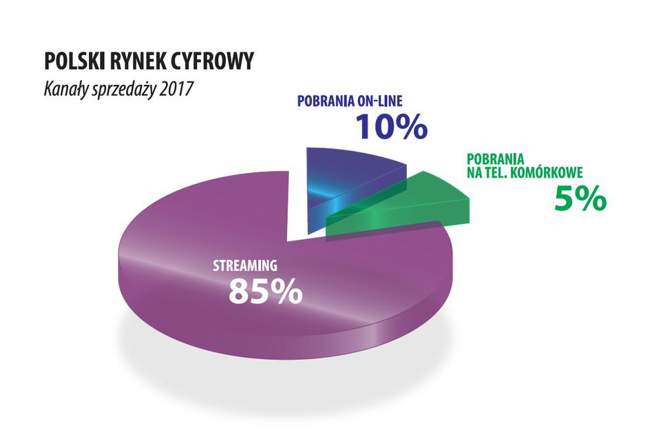 Polski rynek cyfrowy.png