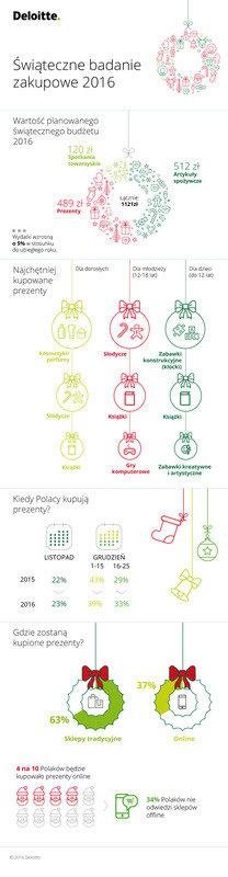 pl_zakupy_swiateczne_2016_infografika.jpg