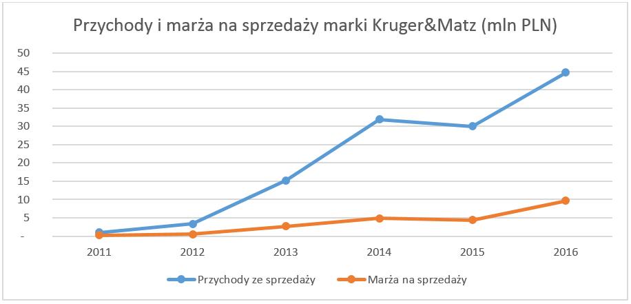 Przychody i marża Kruger&Matz - wykres.png