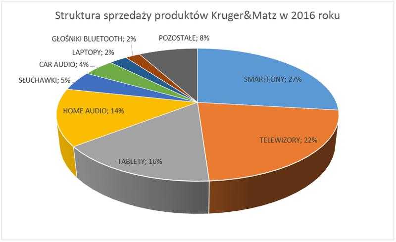 Struktura sprzedaży poroduktów Kruger&Matz - wykres.png