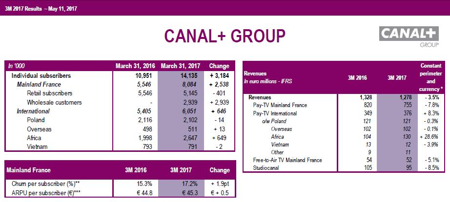 Wyniki Grupy CANAL+ za I kwartał 2017 r.