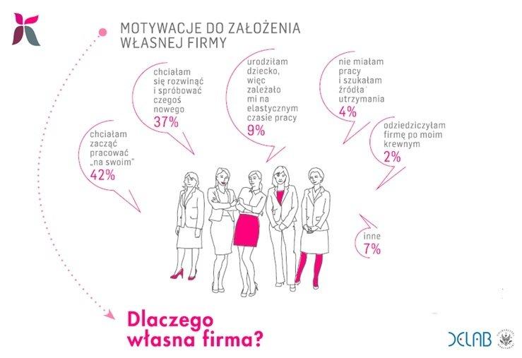 Diagnoza Przedsiębiorczości Kobiet_dlaczego własna firma.jpg
