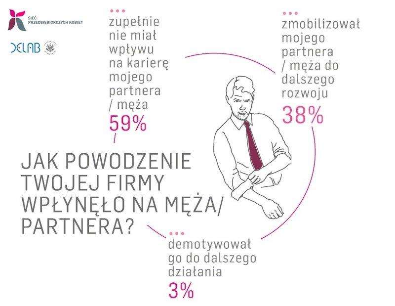 Diagnoza Przedsiębiorczości Kobiet_Jak powodzenie firmy wpłynęła na męża lub partnera.jpg