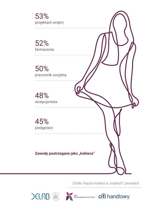 Zawody postrzegane jako kobiece_źródło-Kobiety w męskich zawodach_Fundacja Przedsiębiorczości Kobiet.jpg