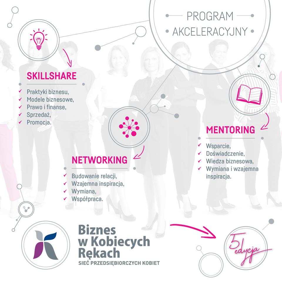 Biznes w Kobiecych Rękach 2018