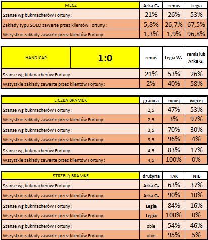 Statystyki typowań Klientów Fortuny przed Arka - Legia