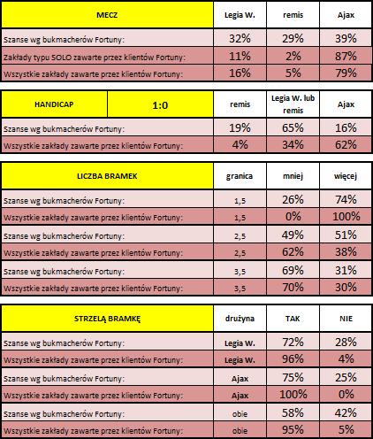 Legia-Ajax: Statystyki typowań Klientów Fortuny