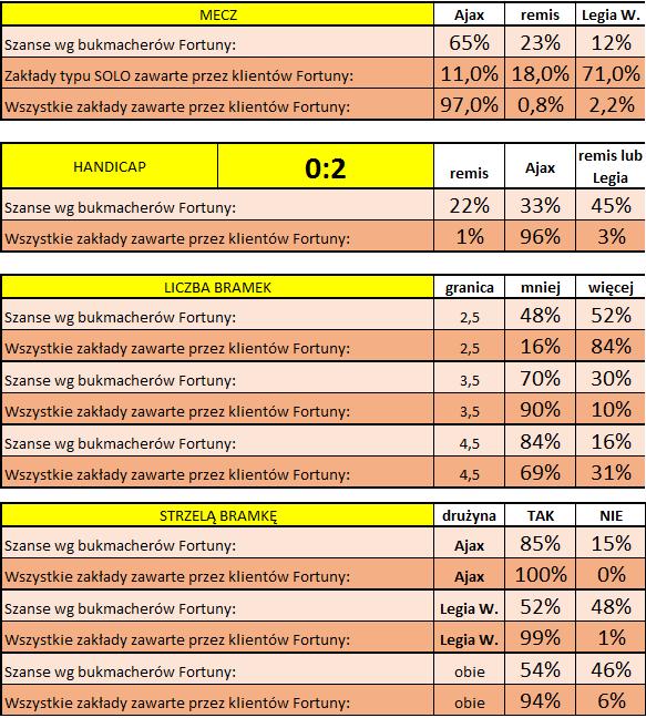 Statystyka typowań Klientów przed meczem Ajax - Legia