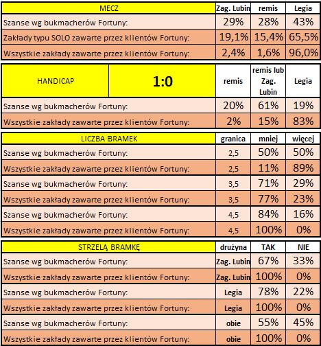 Statystyki typowań Klientów Fortuny przed meczem Zagłebie L. - Legia