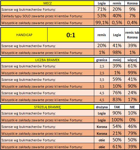 Legia - Korona: Statystyki typowań Klientów Fortuny