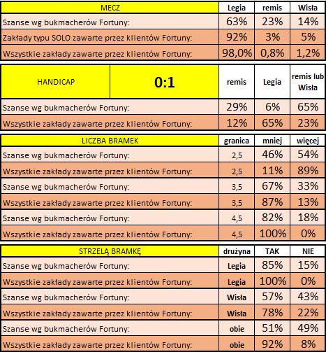 Legia - Wisła: Statystyka typowań Klientów Fortuny