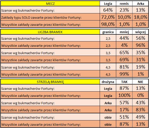 Legia - Arka: Statystyki typowań Klientów Fortuny