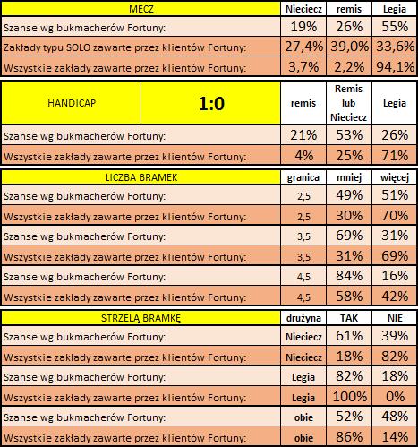 Bruk-Bet T. - Legia: Statystyki typowań Klientów