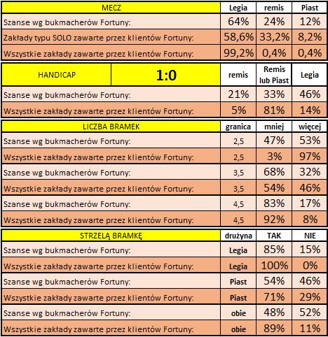 Legia - Piast: Statystyki typowań Klientów Fortuny