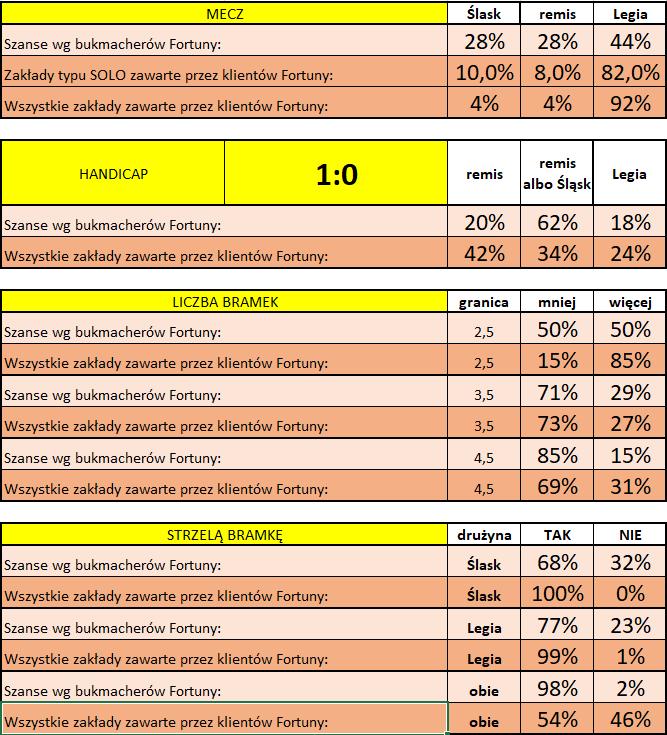 Śląsk - Legia - statystyki typowań Klientów Fortuny