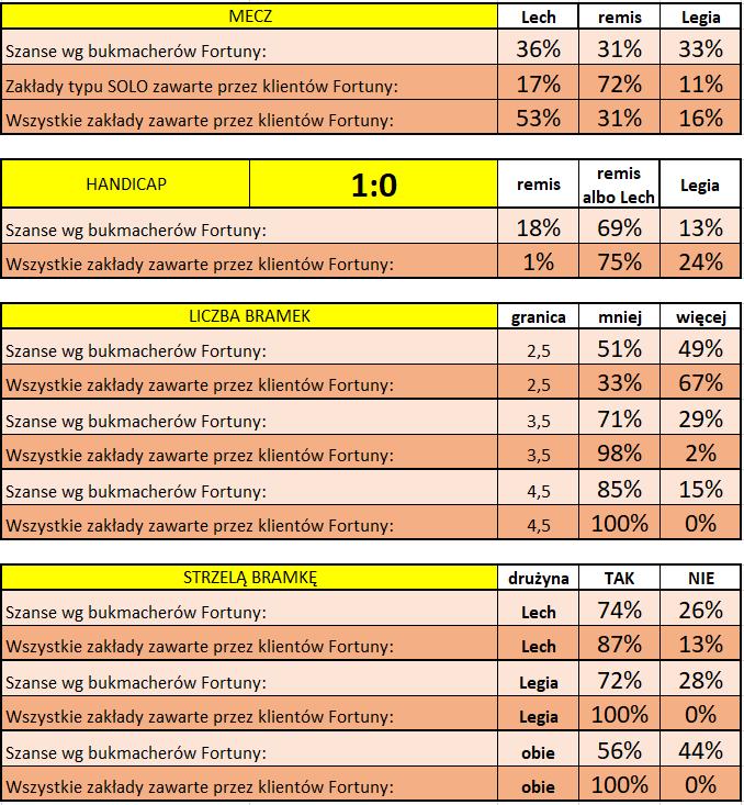 Lech - Legia: Statystyki typowań Klientów i bukmacherów Fortuny