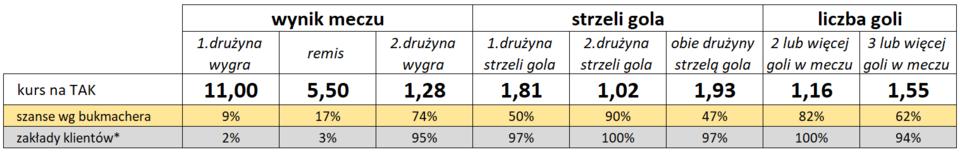 Statystyki typowań Klientów i bukmacherów Fortuny