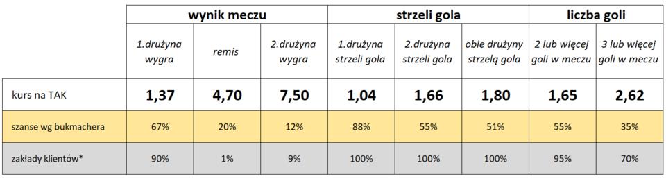 Polska-Czarnogóra: Statystyki typowań Klientów i bukmacherów Fortuny