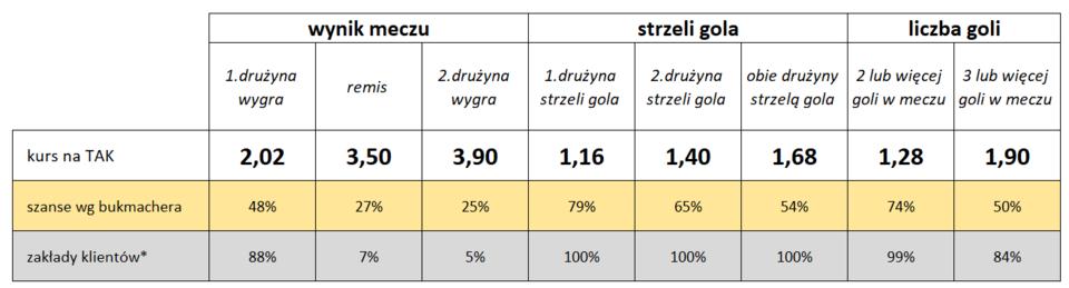 Statystyki typowań Klientów Fortuny