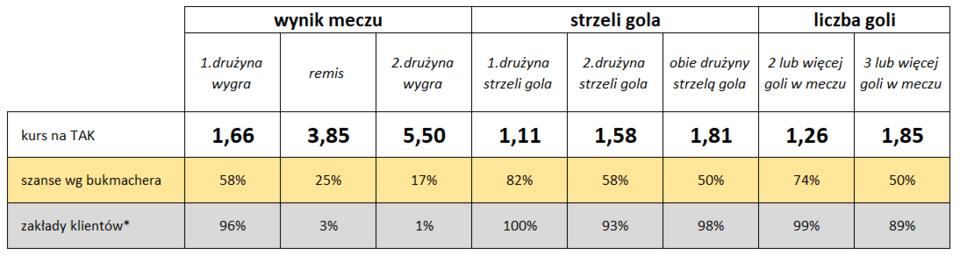 Legia:Arka - statystyki typowań Klientów i bukmacherów Fortuny