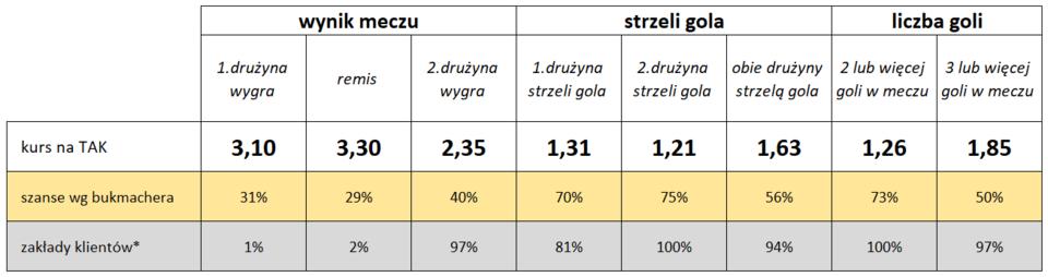Pogoń:Legia - statystyki typowań Klientów i bukmacherów Fortuny