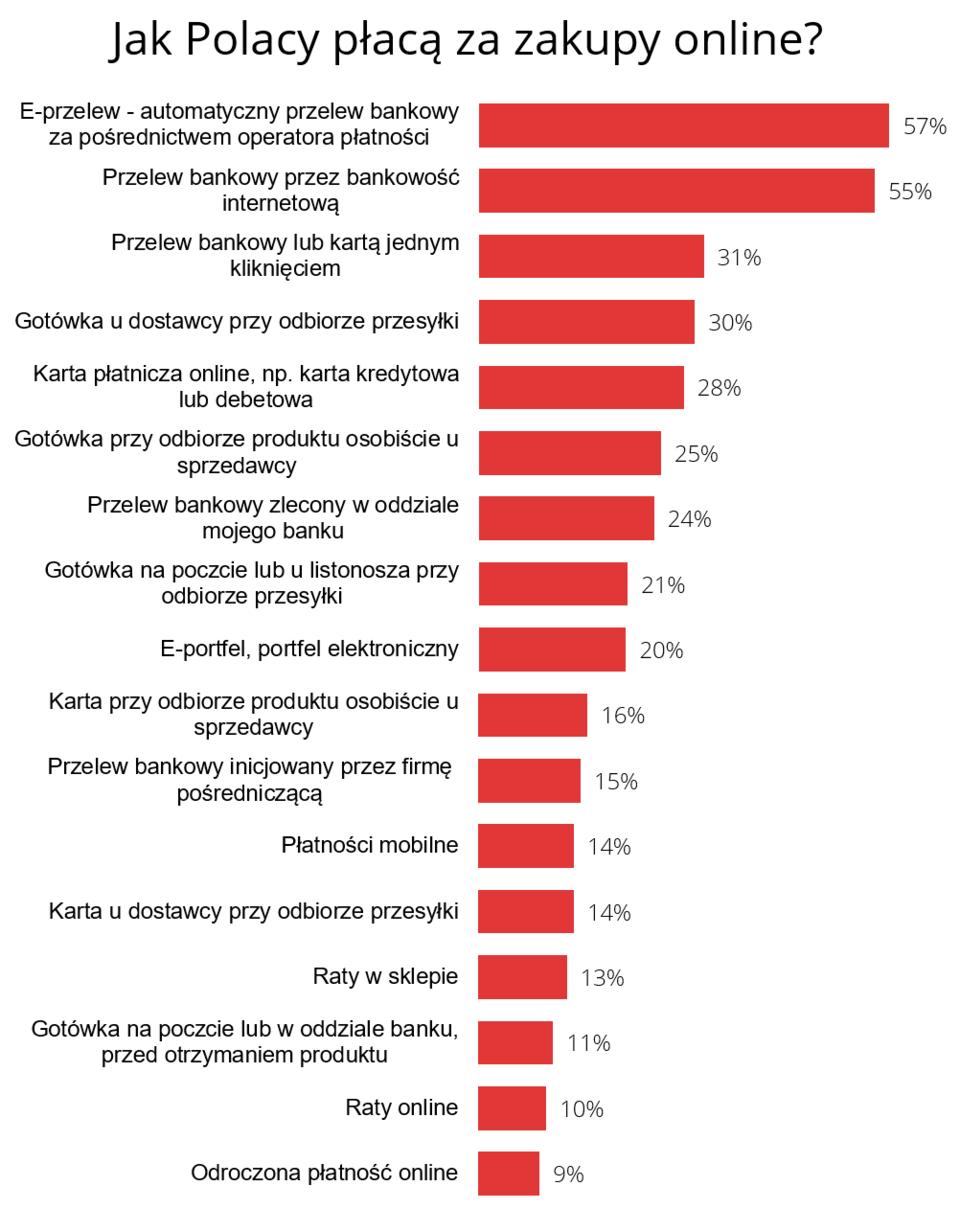 graf_platnosci online.PNG
