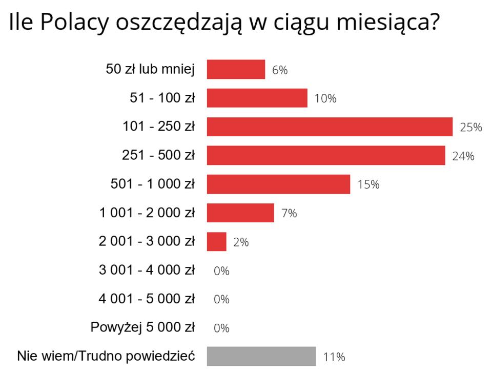 graf_oszczedzanie.PNG