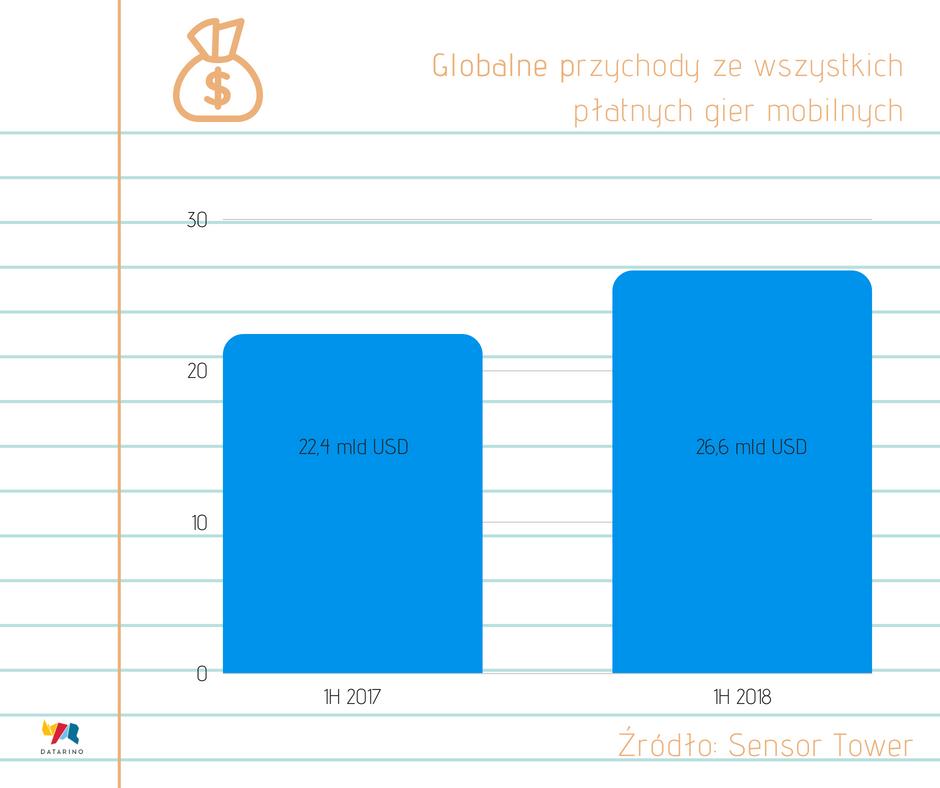 Datarino_przychody_z_gier_mobilnych.png