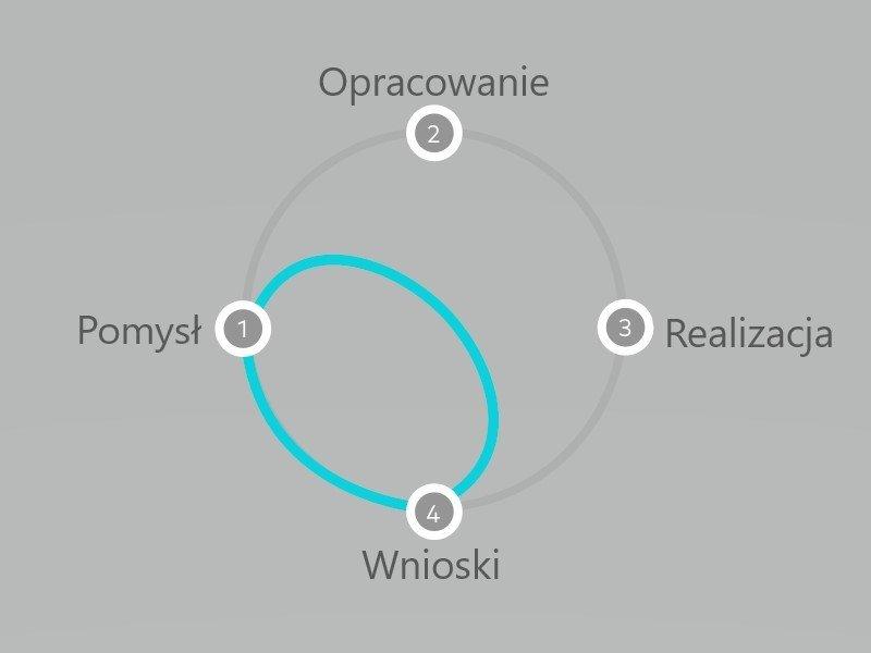 Design sprint umożliwia skrócenie procesu podejmowania decyzji bez konieczności budowania całego rozwiązania